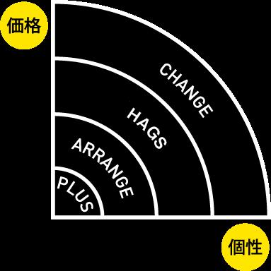 価格と個性をもっと身近に!リノベ不動産 渋谷青山通り店のリノベーションメニュー